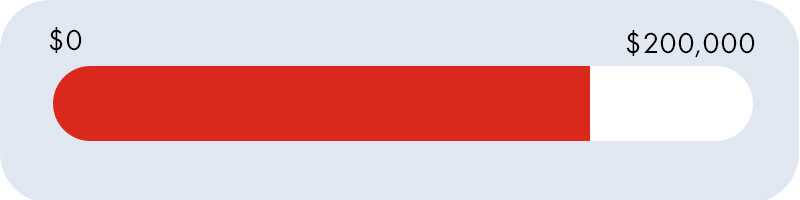 A progress bar showing progress against a goal of $200,000. $0 is on the left and $200,000 is on the right with an empty space to be filled in by a red line. The Red Bar fills about 77% of the open area.