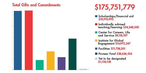 Total Gift and Commitments. Bar Graph shows relative amount compared to each fund. Total $175,751,779. Scholarships/Financial Aid 53.9M, Individually Advised Teaching/Learning 54.2M, CLS 9.1M, IGE 16.9M, Facilities 11.7M, Pioneer Fund, 28.6M, TBD 1.1M