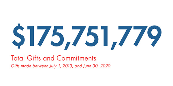 Text: $175,751,779 total gifts and commitments. Gifts made between July 1, 2013 and June 30, 2020.