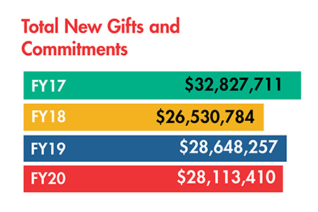 Chart - Total New Gifts and Committments. FY17 - 32.83m, FY18 - 26.53m, FY19 - 28.65m, FY20 28.11m
