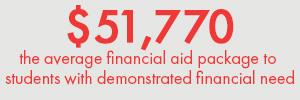 Red Text on a gray background. Text: $51,770 - the average financial aid package to students with demonstrated financial need