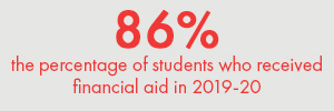 Red Text on a gray background. Text: 86% the percentage of students who received financial aid in 2019-20udents with demonstrated financial need