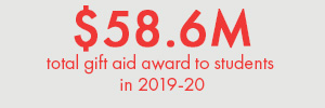 Red Text on a gray background. Text: $58.6M - total gift aid awarded to students in 2019-20.