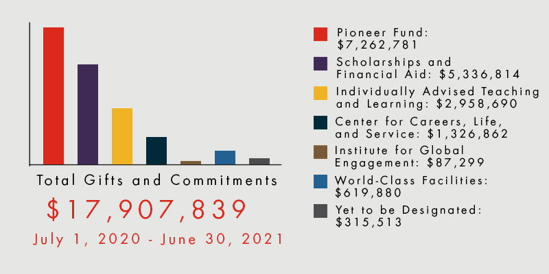 Graph: Bars showing amount given this year. Text shares the actual totals. Pioneer Fund: $7.26m, Scholarships: $5.34m, Individually Advised Teaching & Learning: $2.96m , CLS: 1.33m, IGE: 87k, World-Class facilities: 620k, TBD: 315k. Total Given 17,907,839