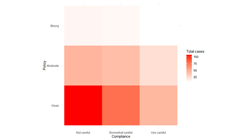 Graphic: On the y axis, Policy and on the x axis, compliance. In the lower left corner with low compliance and low policy, it is bright red to show a high number of cases. The colors get lighter as you work up and out. The upper right corner is almost all